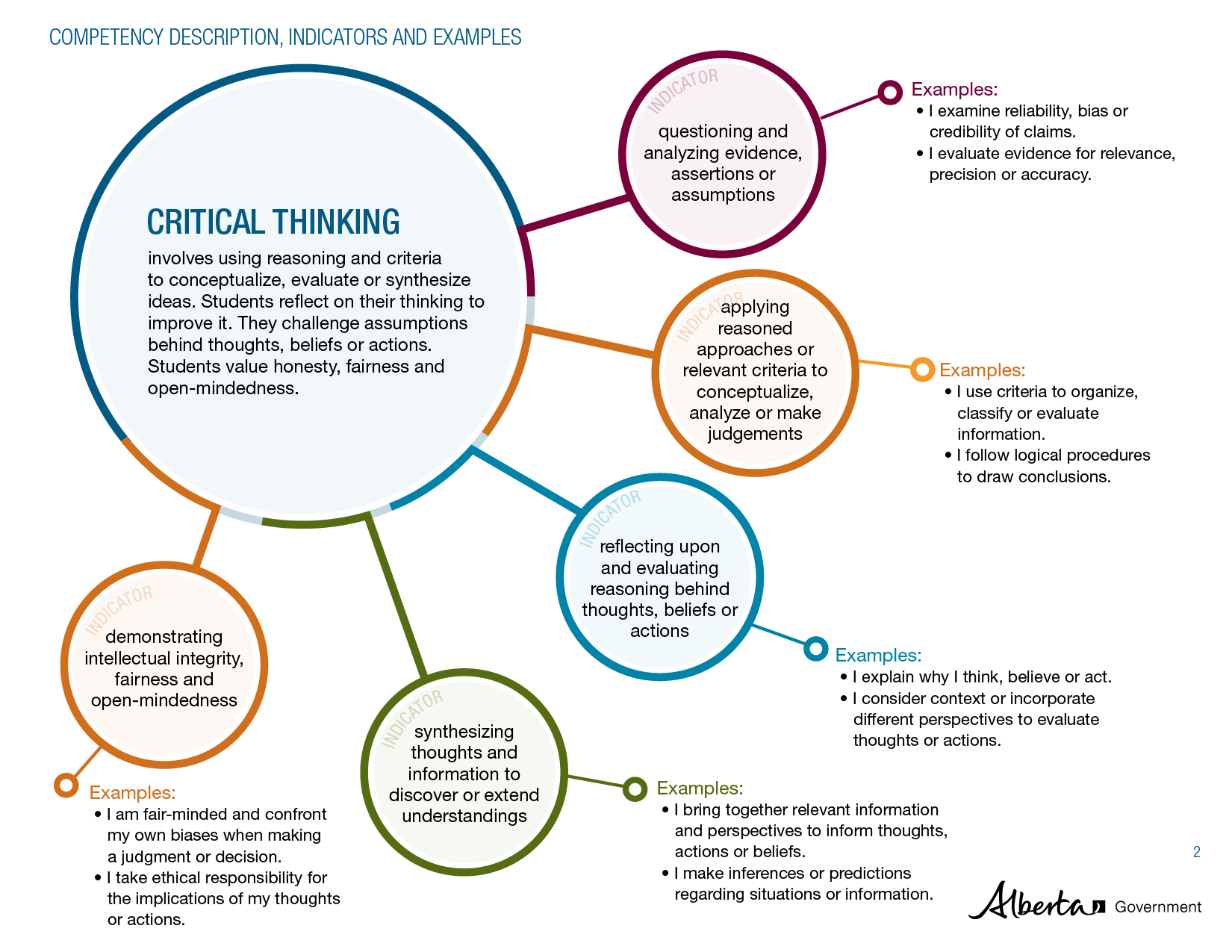 alberta education critical thinking K-12 esl proficiency benchmarks (alberta education analytical & critical thinking solution-seeking.