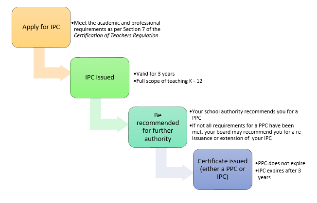 initial teacher certification process